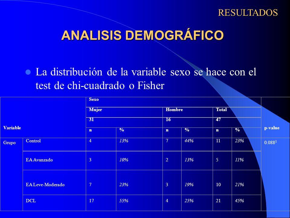 RESULTADOS ANALISIS DEMOGRÁFICO. La distribución de la variable sexo se hace con el test de chi-cuadrado o Fisher.