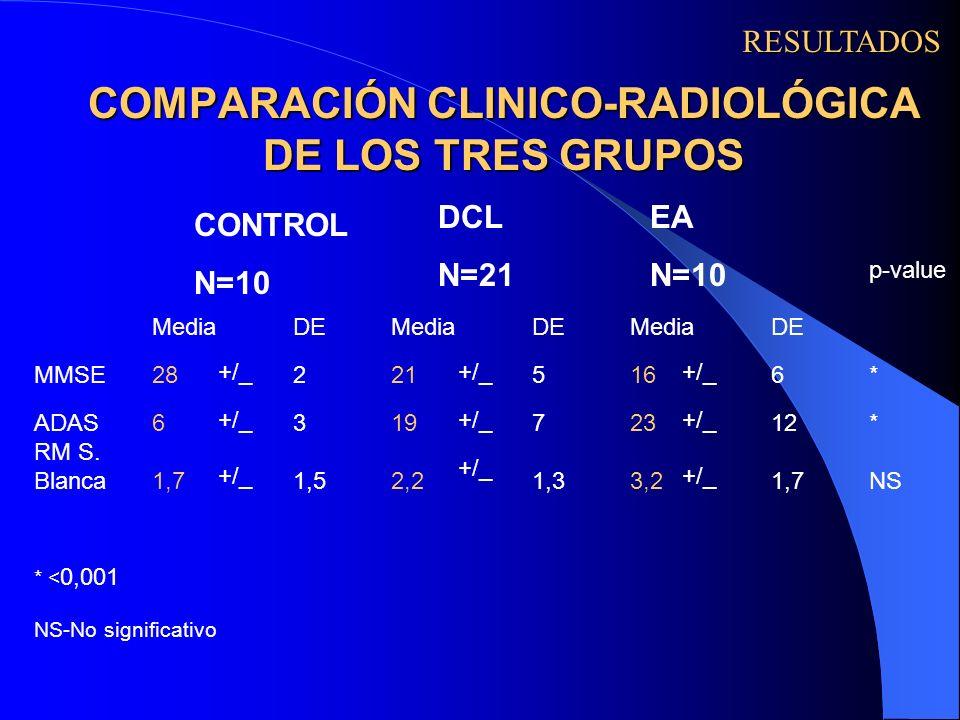 COMPARACIÓN CLINICO-RADIOLÓGICA DE LOS TRES GRUPOS