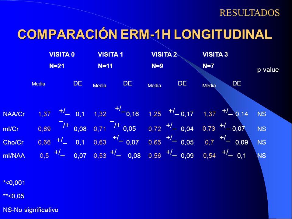 COMPARACIÓN ERM-1H LONGITUDINAL