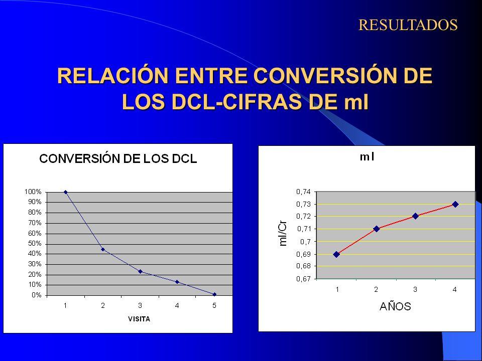 RELACIÓN ENTRE CONVERSIÓN DE LOS DCL-CIFRAS DE mI
