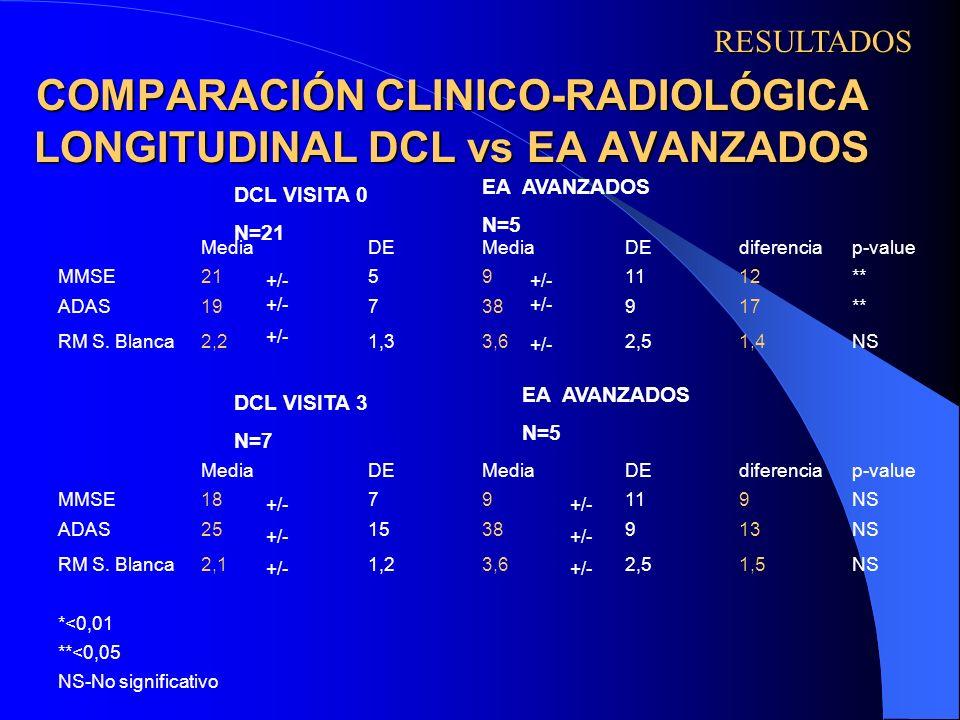 COMPARACIÓN CLINICO-RADIOLÓGICA LONGITUDINAL DCL vs EA AVANZADOS