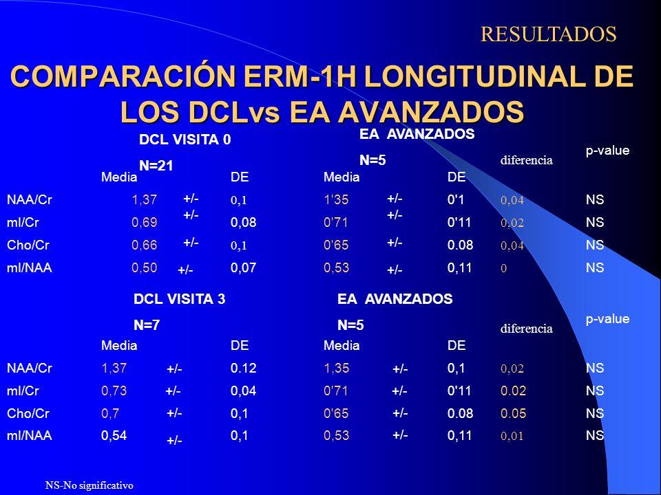 COMPARACIÓN ERM-1H LONGITUDINAL DE LOS DCLvs EA AVANZADOS