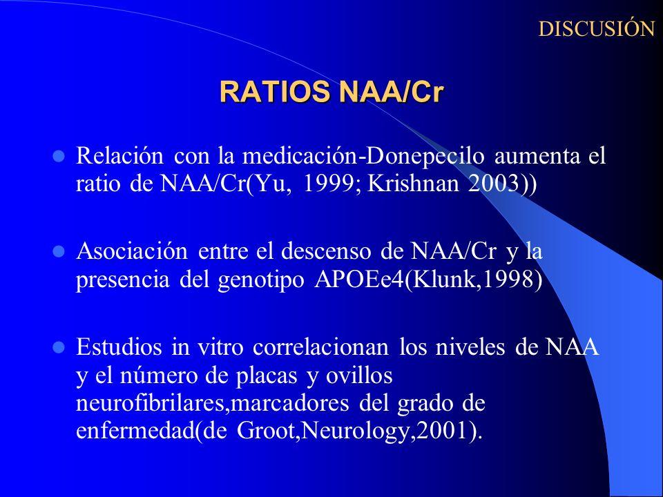 DISCUSIÓN RATIOS NAA/Cr. Relación con la medicación-Donepecilo aumenta el ratio de NAA/Cr(Yu, 1999; Krishnan 2003))
