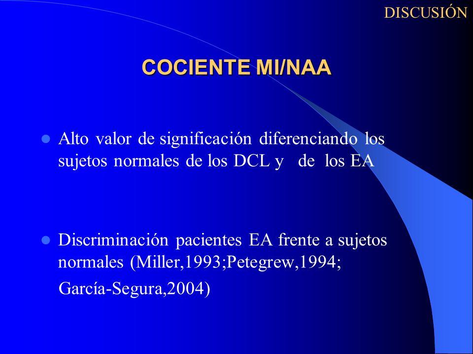 DISCUSIÓN COCIENTE MI/NAA. Alto valor de significación diferenciando los sujetos normales de los DCL y de los EA.