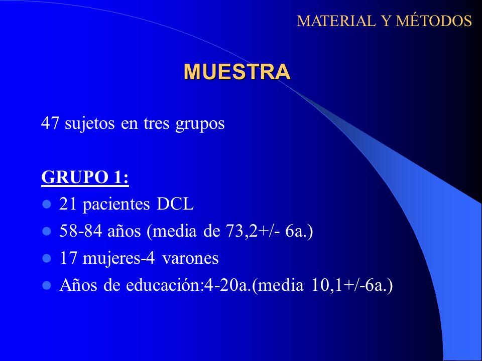 MUESTRA 47 sujetos en tres grupos GRUPO 1: 21 pacientes DCL