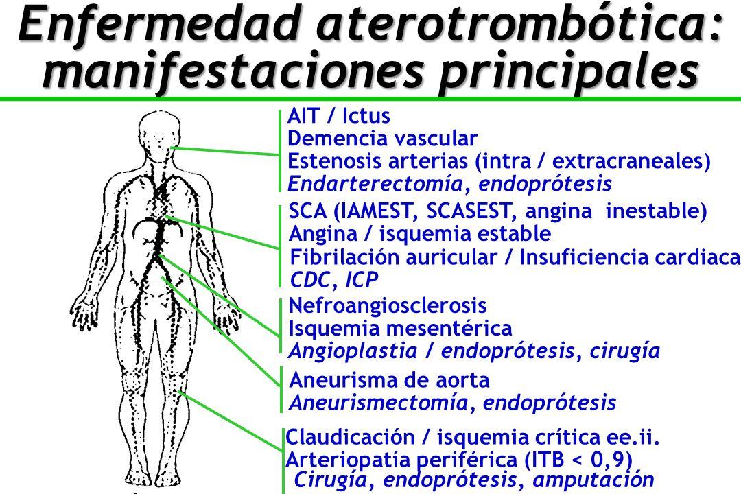 Enfermedad aterotrombótica: manifestaciones principales