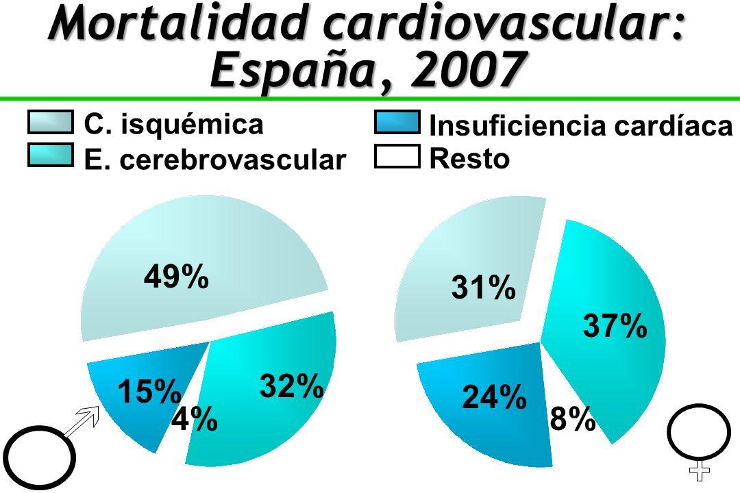 Mortalidad cardiovascular: España, 2007