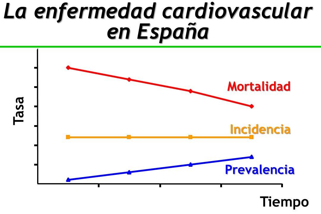 La enfermedad cardiovascular en España
