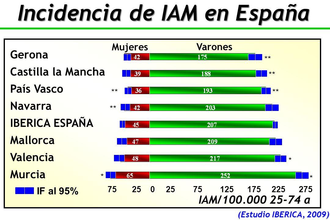 Incidencia de IAM en España