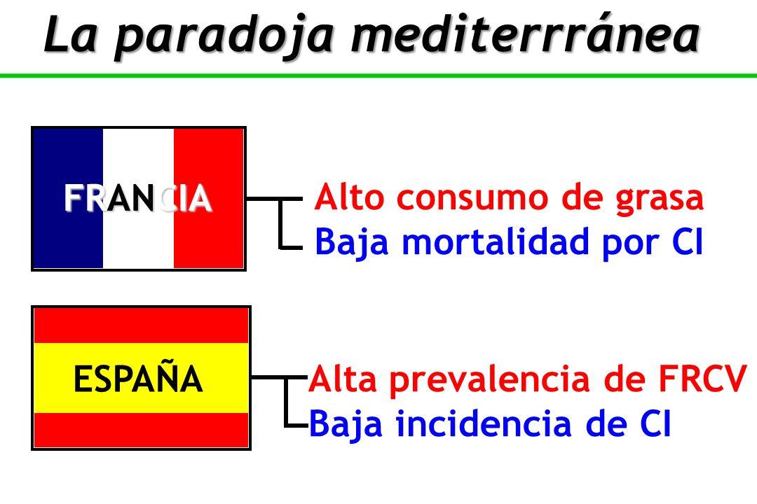 La paradoja mediterrránea
