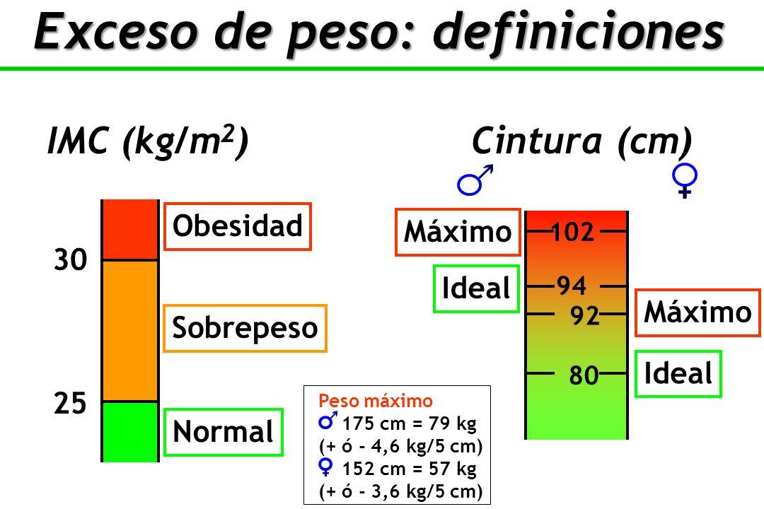 Exceso de peso: definiciones
