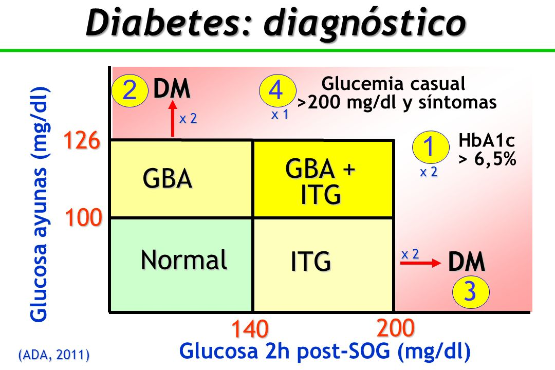 Diabetes: diagnóstico