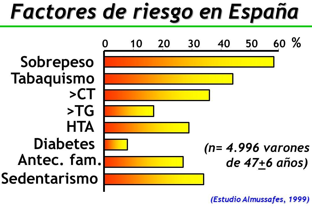 Factores de riesgo en España