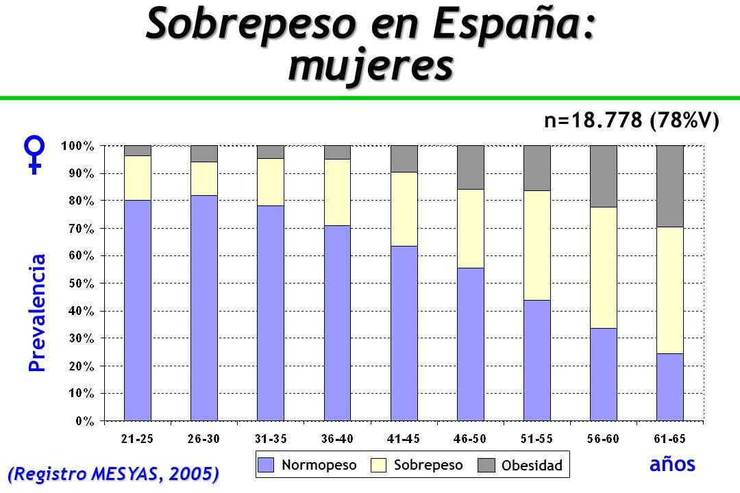 Sobrepeso en España: mujeres