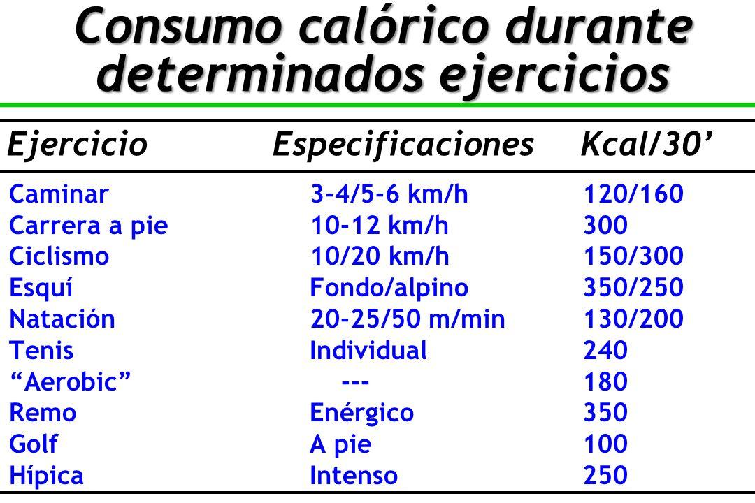 Consumo calórico durante determinados ejercicios