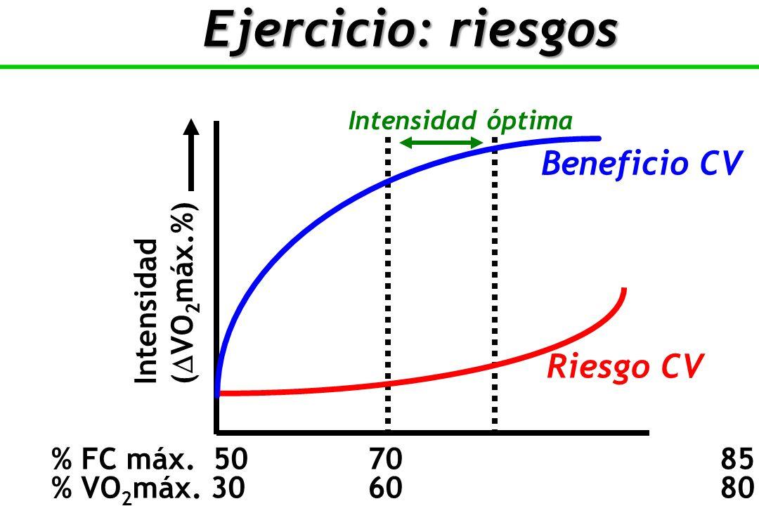 Ejercicio: riesgos Beneficio CV Riesgo CV (VO2máx.%) Intensidad