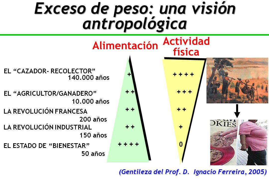 Exceso de peso: una visión antropológica