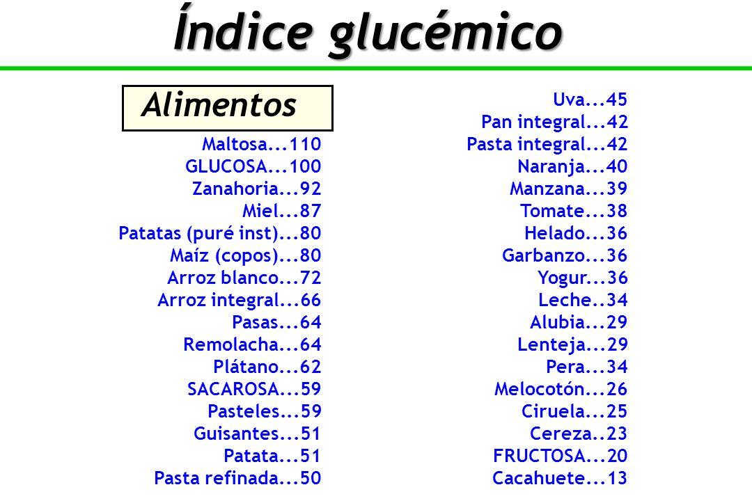 Índice glucémico Alimentos Uva...45 Pan integral...42