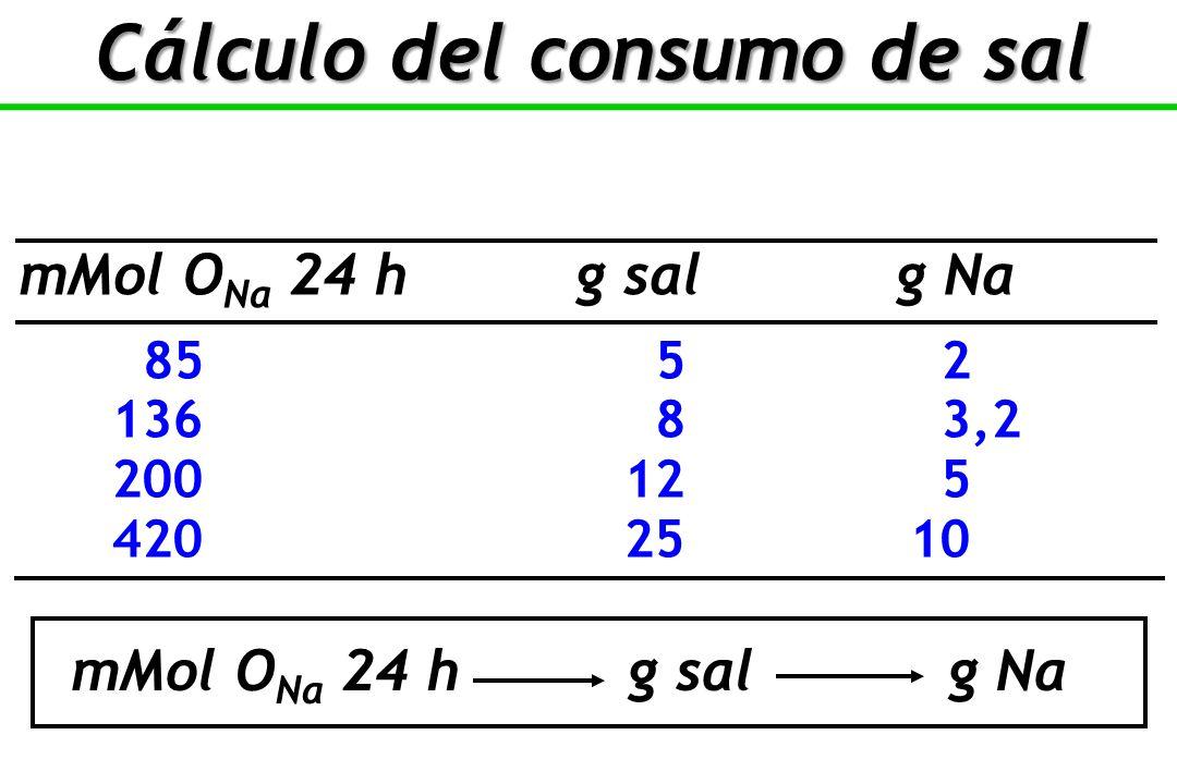 Cálculo del consumo de sal