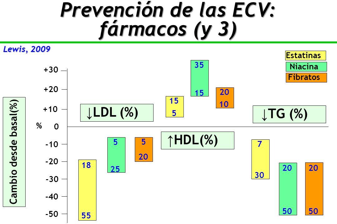 Prevención de las ECV: fármacos (y 3)