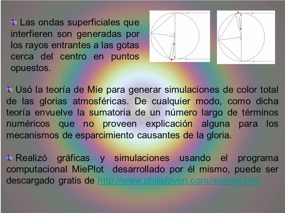 Las ondas superficiales que interfieren son generadas por los rayos entrantes a las gotas cerca del centro en puntos opuestos.