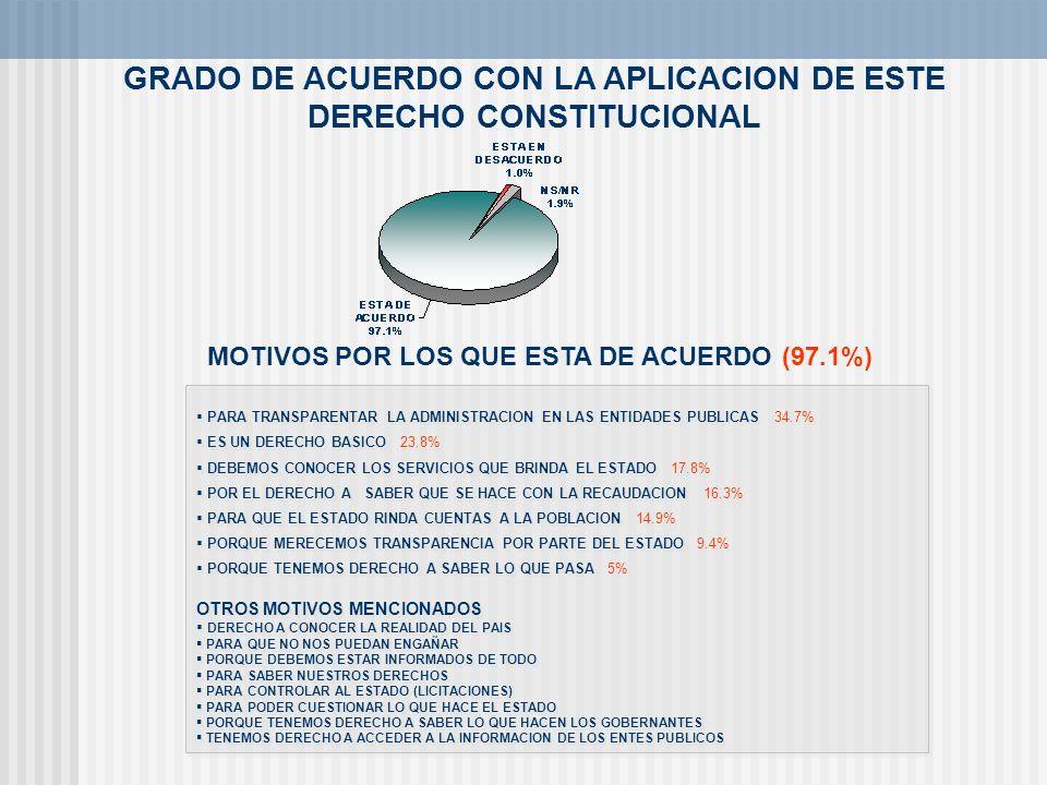 GRADO DE ACUERDO CON LA APLICACION DE ESTE DERECHO CONSTITUCIONAL