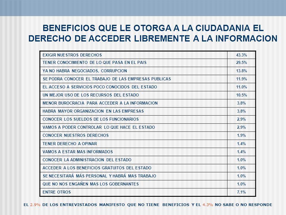 BENEFICIOS QUE LE OTORGA A LA CIUDADANIA EL DERECHO DE ACCEDER LIBREMENTE A LA INFORMACION