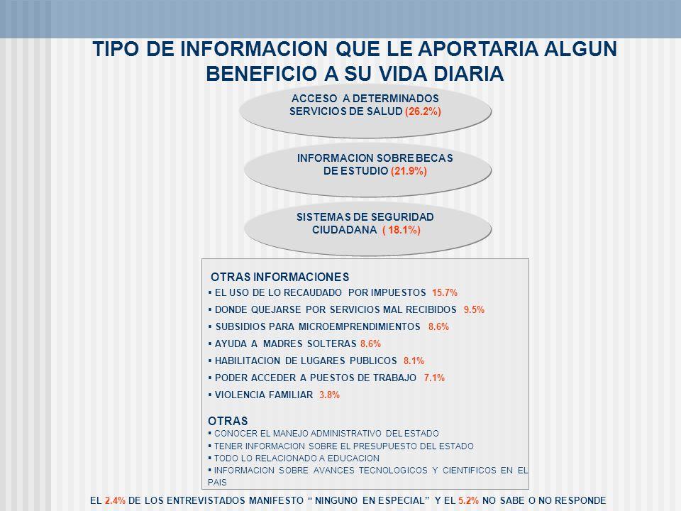 TIPO DE INFORMACION QUE LE APORTARIA ALGUN BENEFICIO A SU VIDA DIARIA