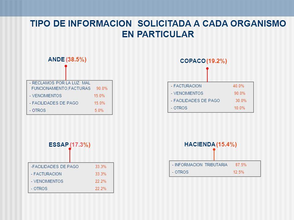 TIPO DE INFORMACION SOLICITADA A CADA ORGANISMO EN PARTICULAR
