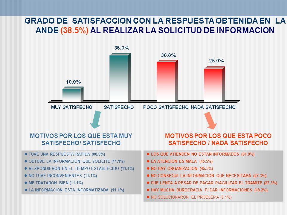 GRADO DE SATISFACCION CON LA RESPUESTA OBTENIDA EN LA ANDE (38