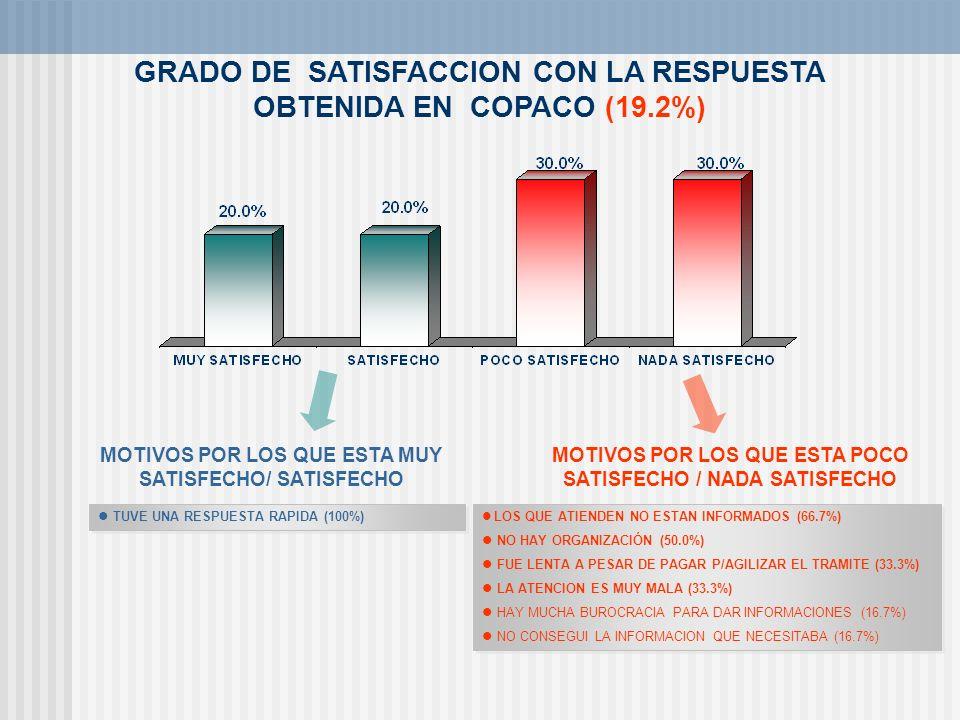 GRADO DE SATISFACCION CON LA RESPUESTA OBTENIDA EN COPACO (19.2%)