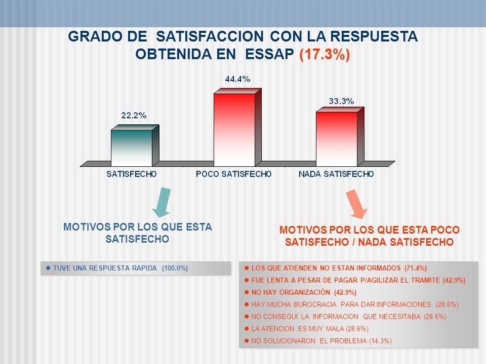 GRADO DE SATISFACCION CON LA RESPUESTA OBTENIDA EN ESSAP (17.3%)