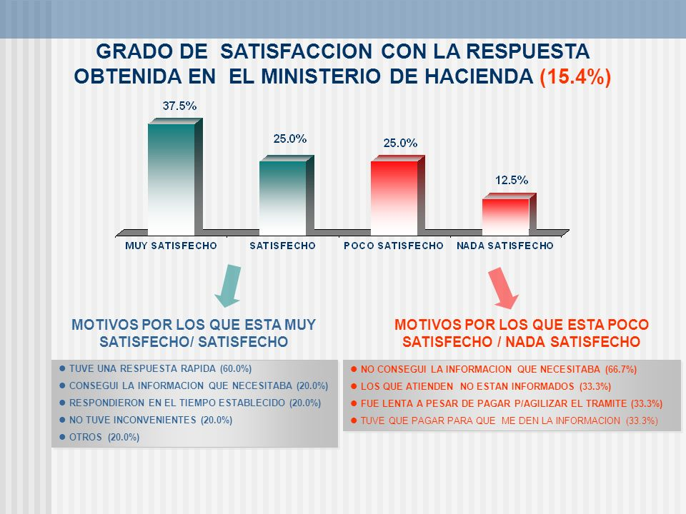 GRADO DE SATISFACCION CON LA RESPUESTA OBTENIDA EN EL MINISTERIO DE HACIENDA (15.4%)