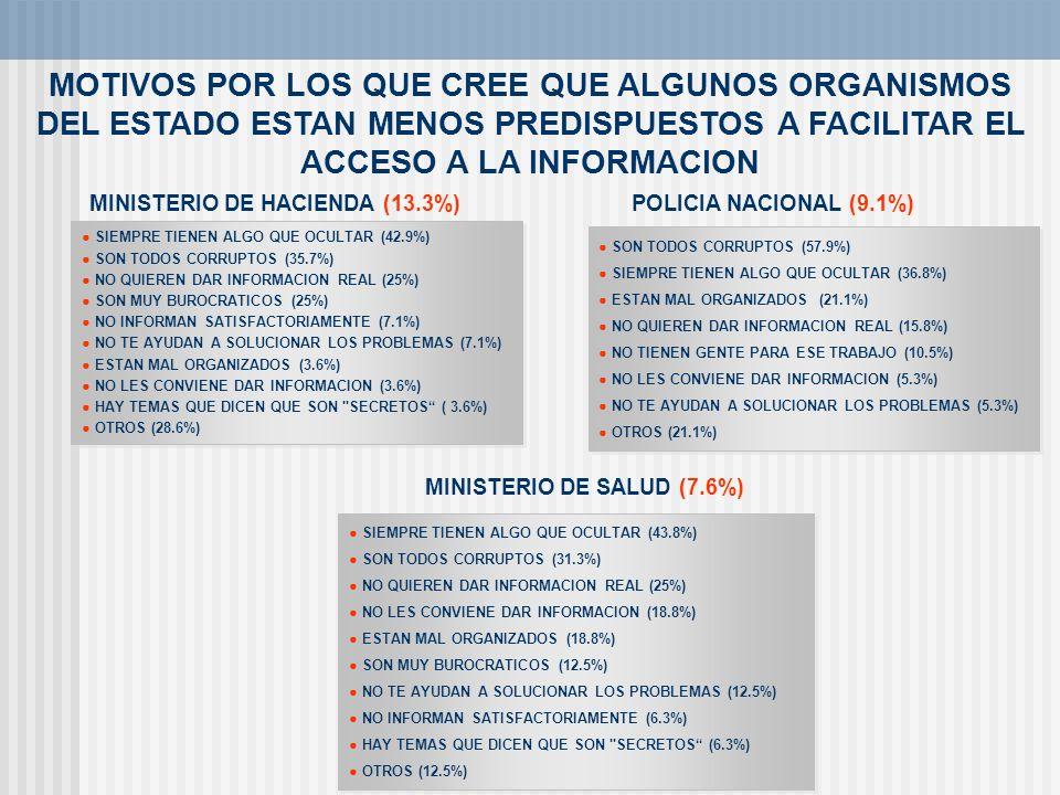 MINISTERIO DE SALUD (7.6%)