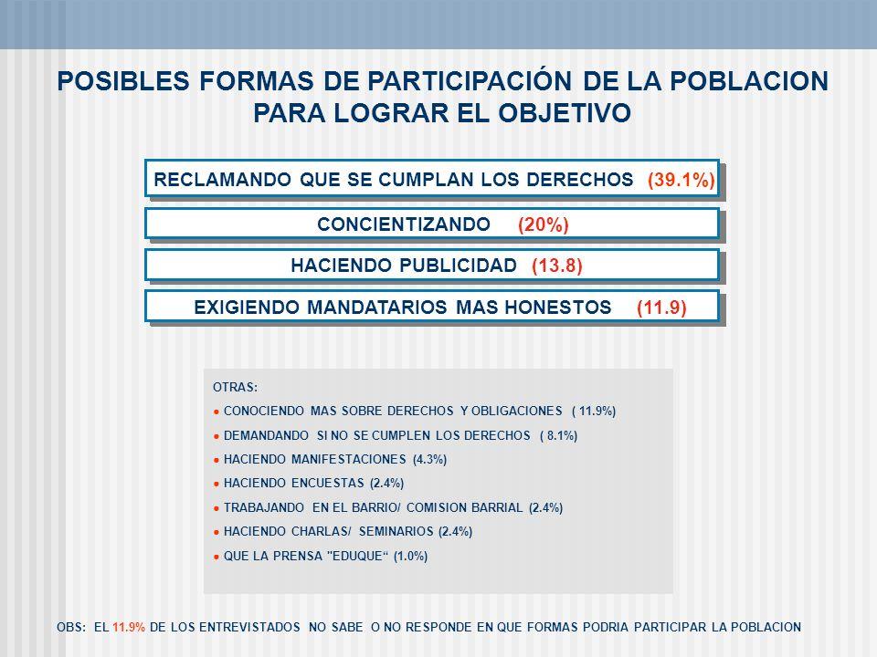 RECLAMANDO QUE SE CUMPLAN LOS DERECHOS (39.1%)