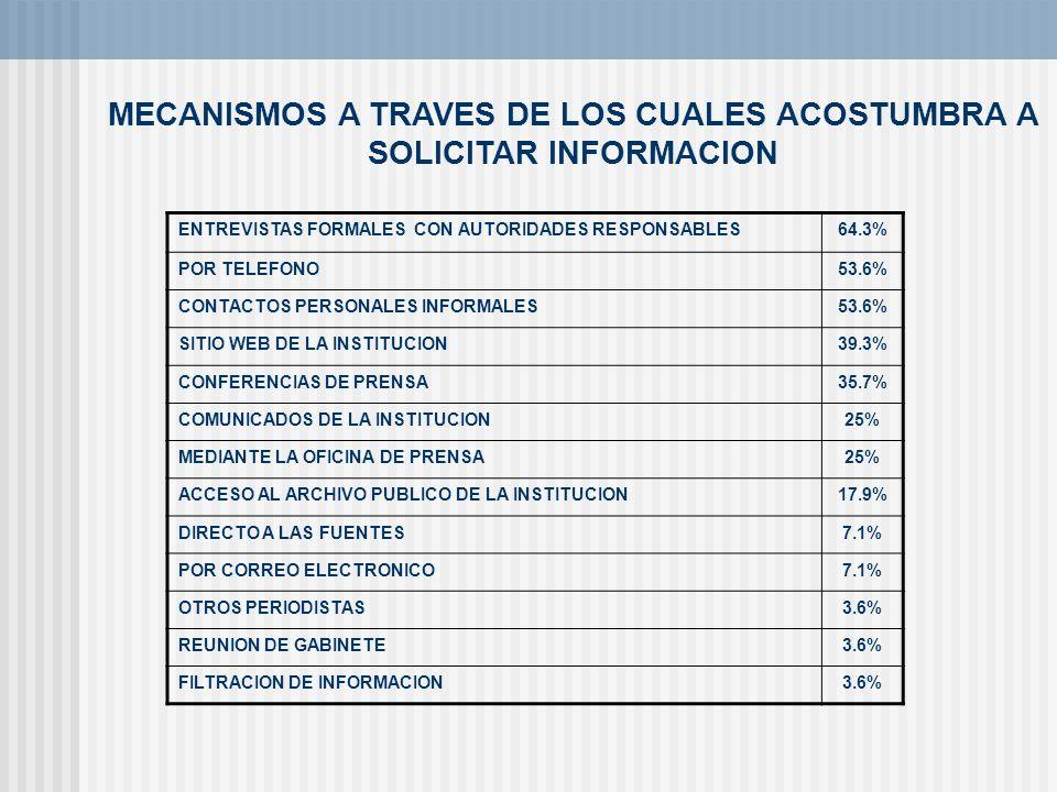MECANISMOS A TRAVES DE LOS CUALES ACOSTUMBRA A SOLICITAR INFORMACION