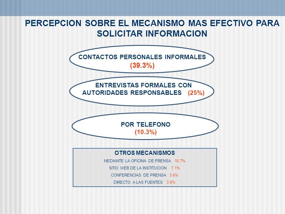 PERCEPCION SOBRE EL MECANISMO MAS EFECTIVO PARA SOLICITAR INFORMACION