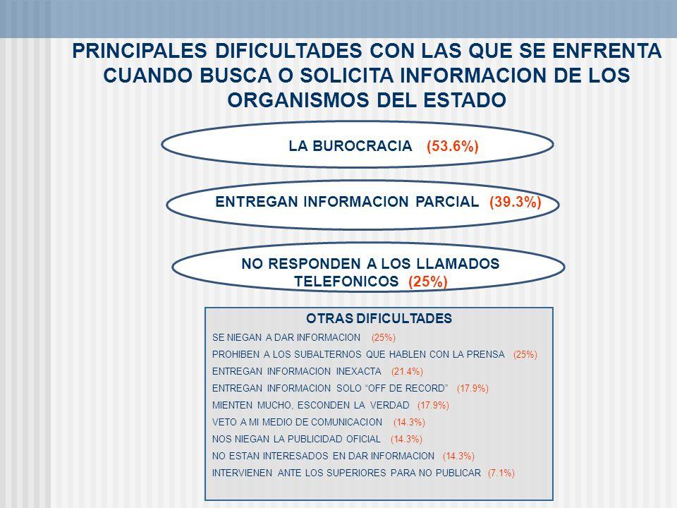 PRINCIPALES DIFICULTADES CON LAS QUE SE ENFRENTA CUANDO BUSCA O SOLICITA INFORMACION DE LOS ORGANISMOS DEL ESTADO