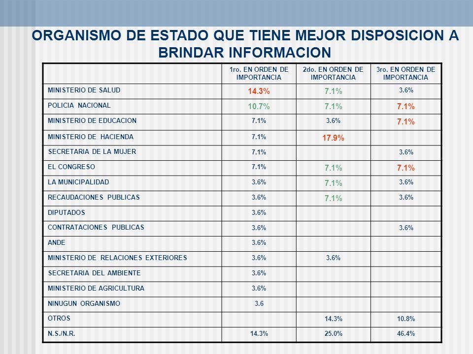 ORGANISMO DE ESTADO QUE TIENE MEJOR DISPOSICION A BRINDAR INFORMACION