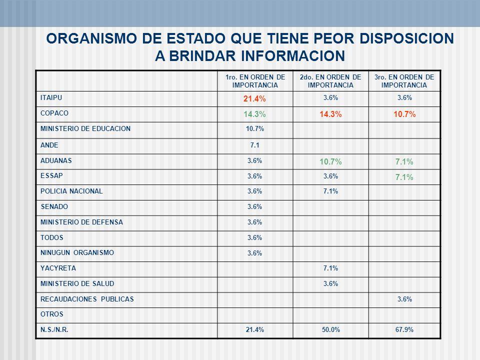 ORGANISMO DE ESTADO QUE TIENE PEOR DISPOSICION A BRINDAR INFORMACION
