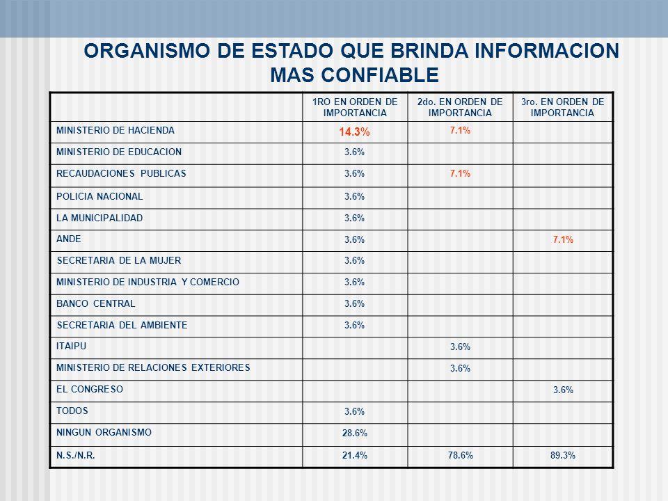 ORGANISMO DE ESTADO QUE BRINDA INFORMACION MAS CONFIABLE