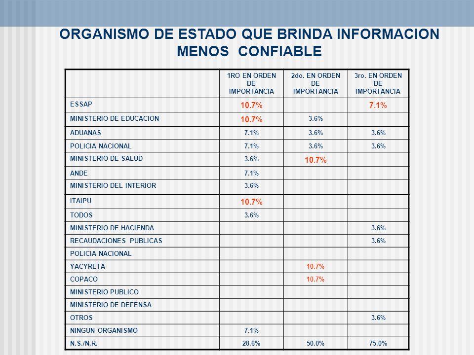 ORGANISMO DE ESTADO QUE BRINDA INFORMACION MENOS CONFIABLE