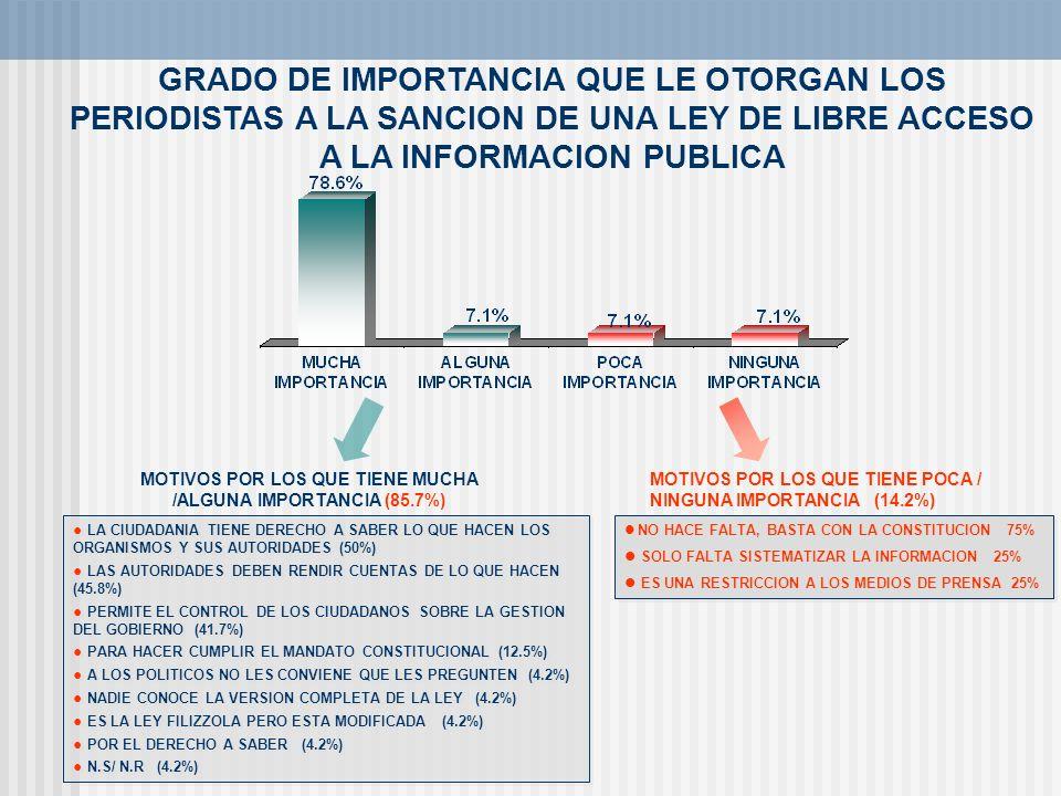MOTIVOS POR LOS QUE TIENE MUCHA /ALGUNA IMPORTANCIA (85.7%)