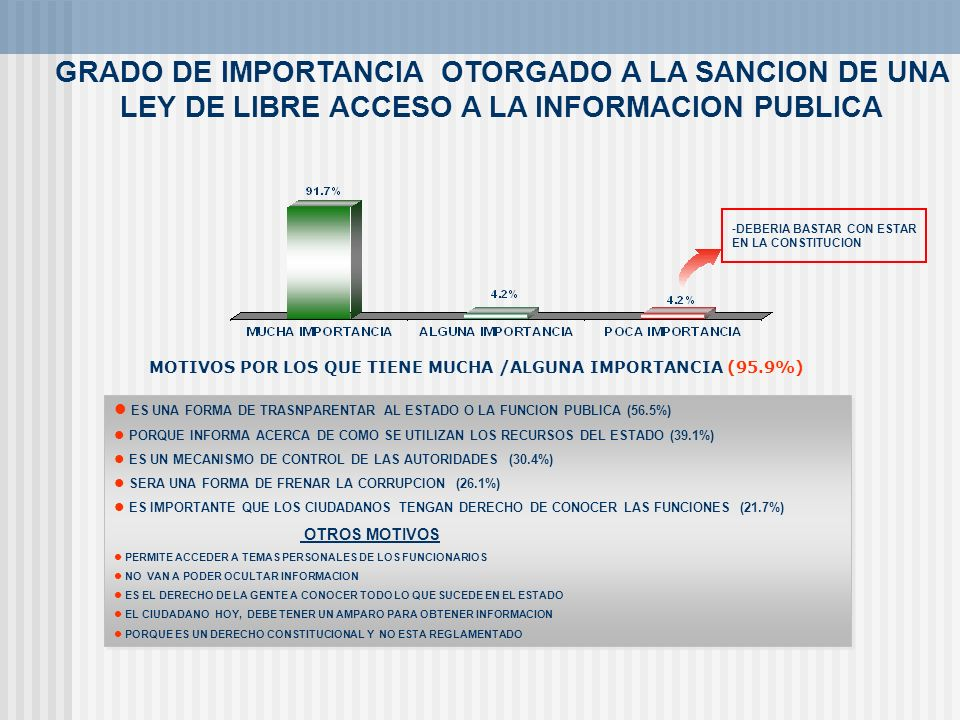 GRADO DE IMPORTANCIA OTORGADO A LA SANCION DE UNA LEY DE LIBRE ACCESO A LA INFORMACION PUBLICA