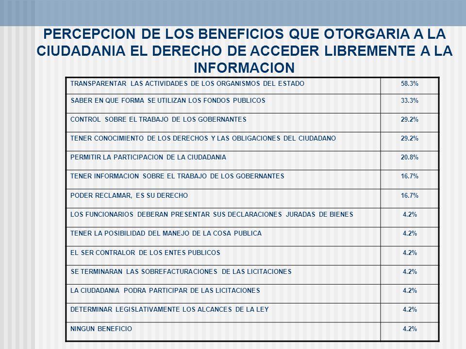 PERCEPCION DE LOS BENEFICIOS QUE OTORGARIA A LA CIUDADANIA EL DERECHO DE ACCEDER LIBREMENTE A LA INFORMACION