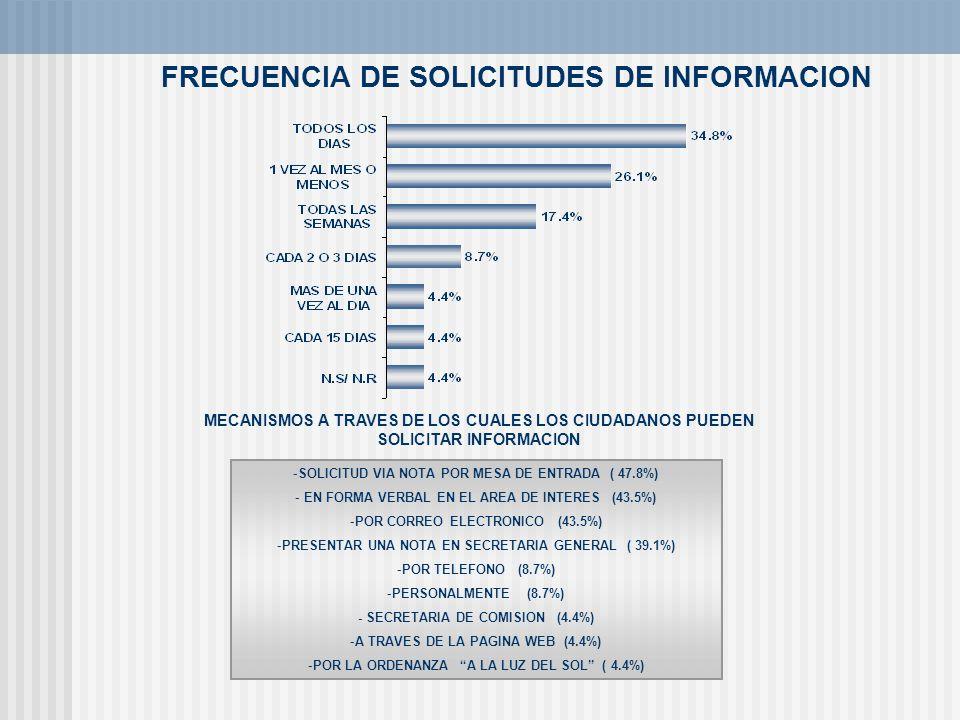 FRECUENCIA DE SOLICITUDES DE INFORMACION