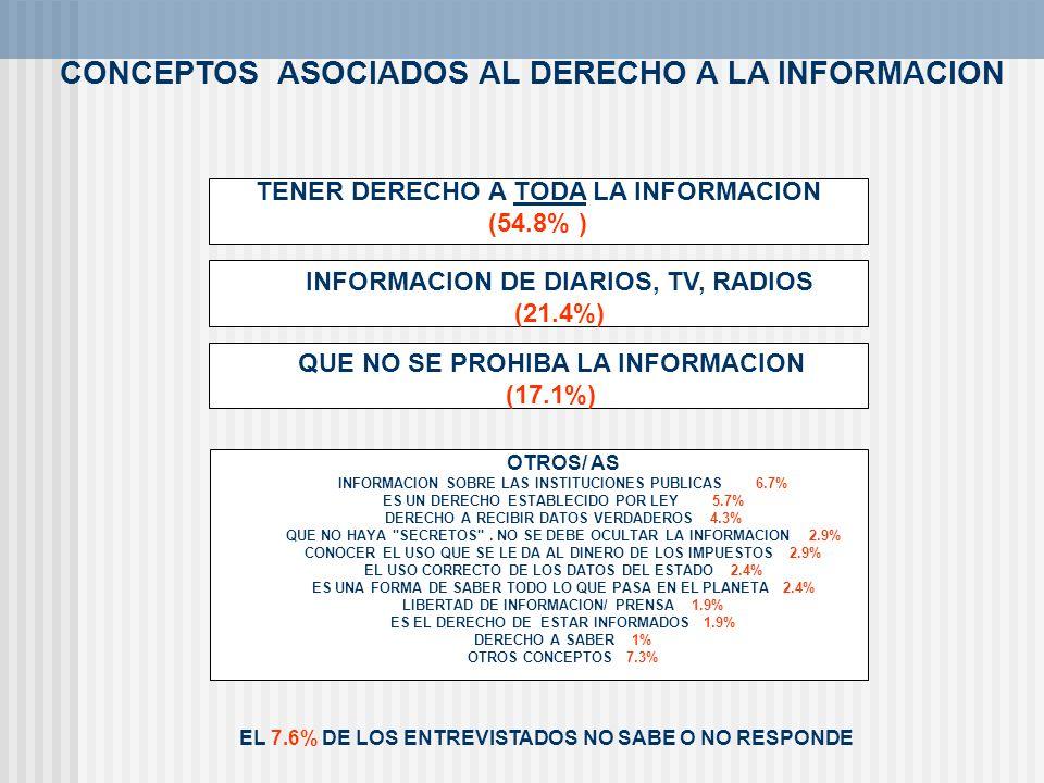 CONCEPTOS ASOCIADOS AL DERECHO A LA INFORMACION
