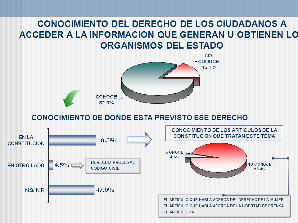CONOCIMIENTO DEL DERECHO DE LOS CIUDADANOS A ACCEDER A LA INFORMACION QUE GENERAN U OBTIENEN LOS ORGANISMOS DEL ESTADO