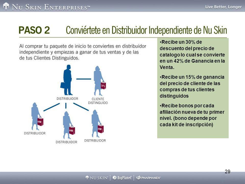 Recibe un 30% de descuento del precio de catalogo lo cual se convierte en un 42% de Ganancia en la Venta.