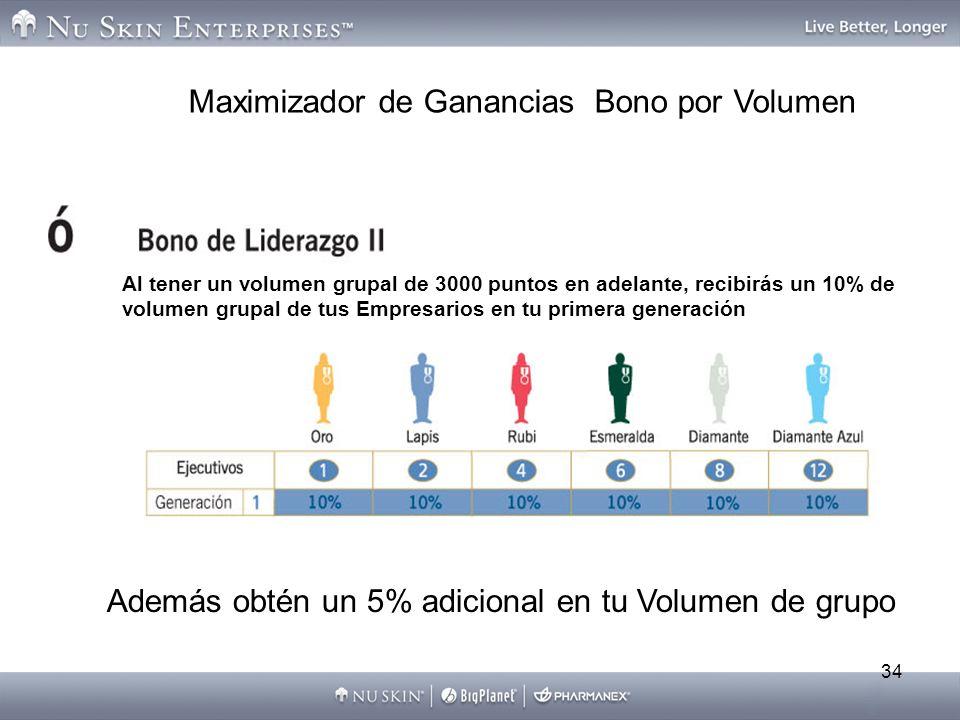 Maximizador de Ganancias Bono por Volumen